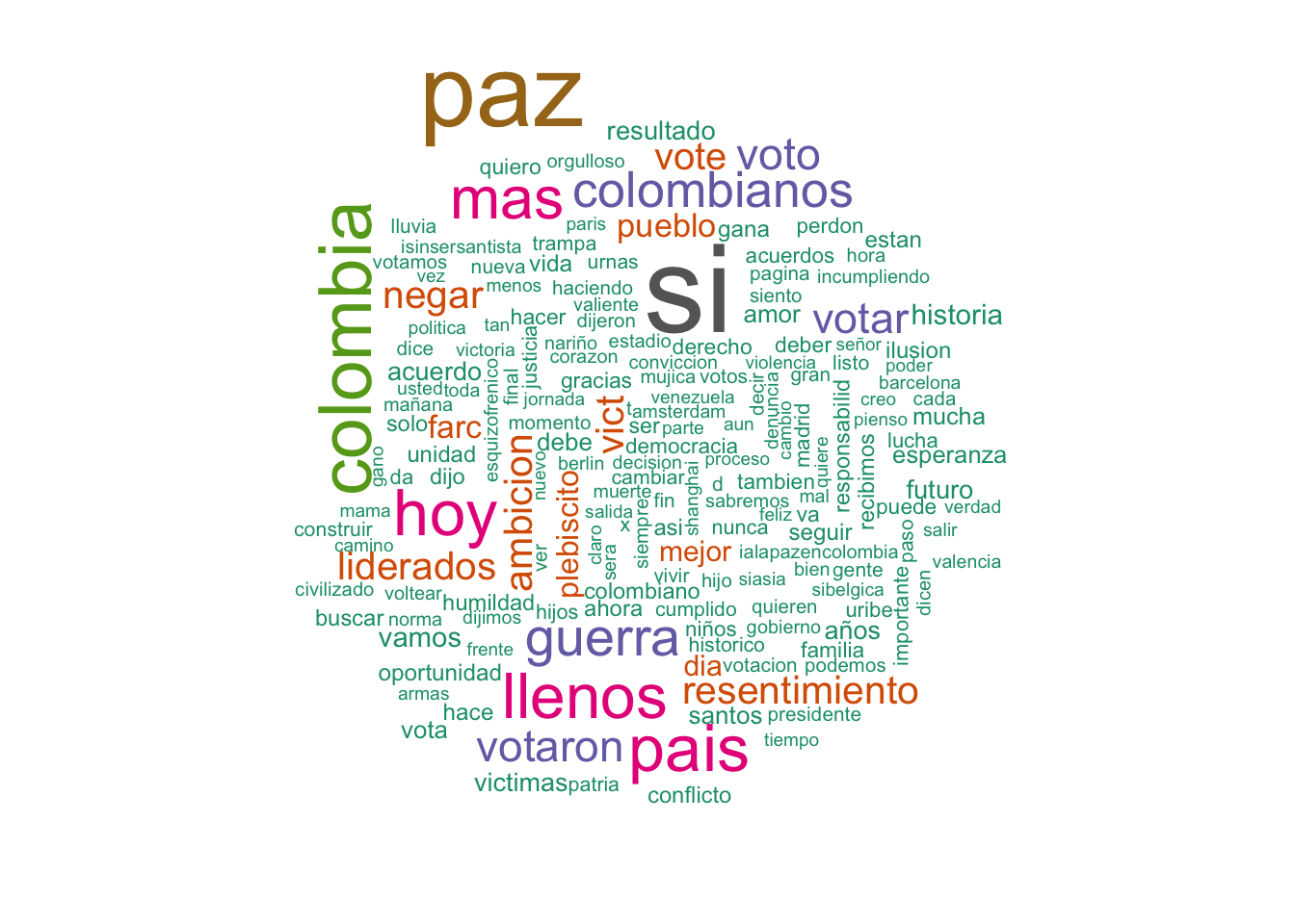 Text Mining, Networks and Visualization: Plebiscito Tweets